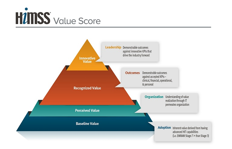 HIMSS value score